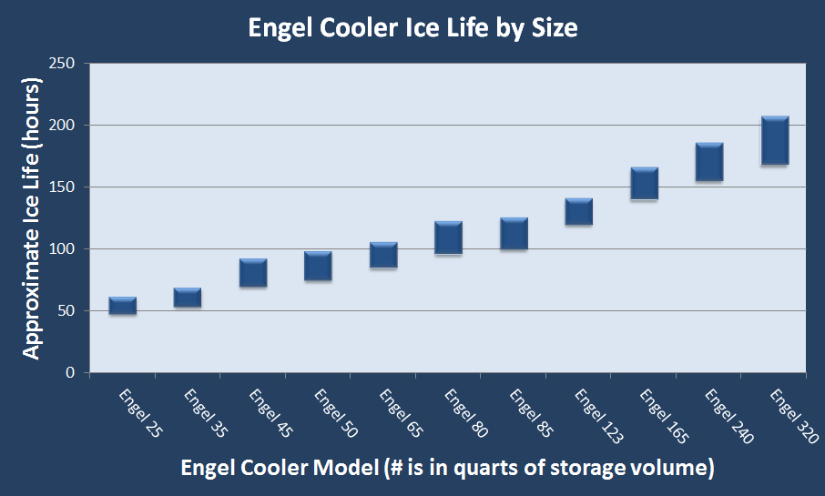 engel cooler ice life