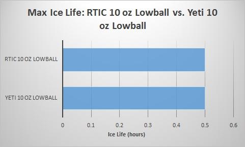 rtic-10-oz-lowball-vs-yeti-10-oz-lowball-ice-life