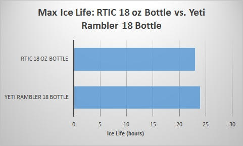 rtic-18-oz-bottle-vs-yeti-rambler-18-bottle-ice-life