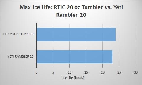 rtic-20-oz-tumbler-vs-yeti-rambler-20-ice-life
