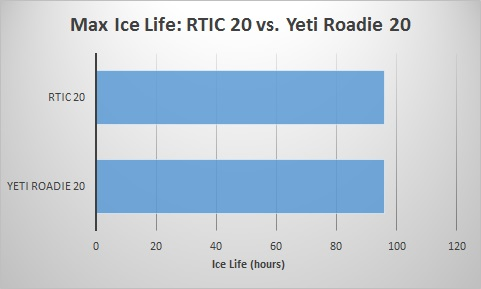 rtic-20-vs-roadie-20-ice-life