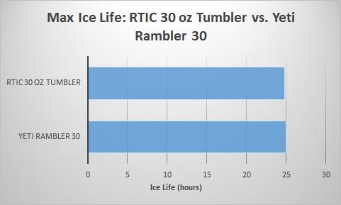 rtic-30-oz-tumbler-vs-yeti-rambler-30-ice-life