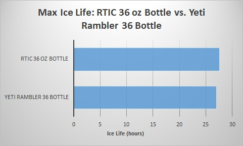 rtic-36-oz-bottle-vs-yeti-rambler-36-bottle-ice-life