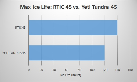 rtic-45-vs-tundra-45-ice-life