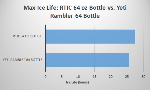 rtic-64-oz-bottle-vs-yeti-rambler-64-bottle-ice-life