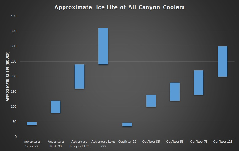 all canyon cooler ice life