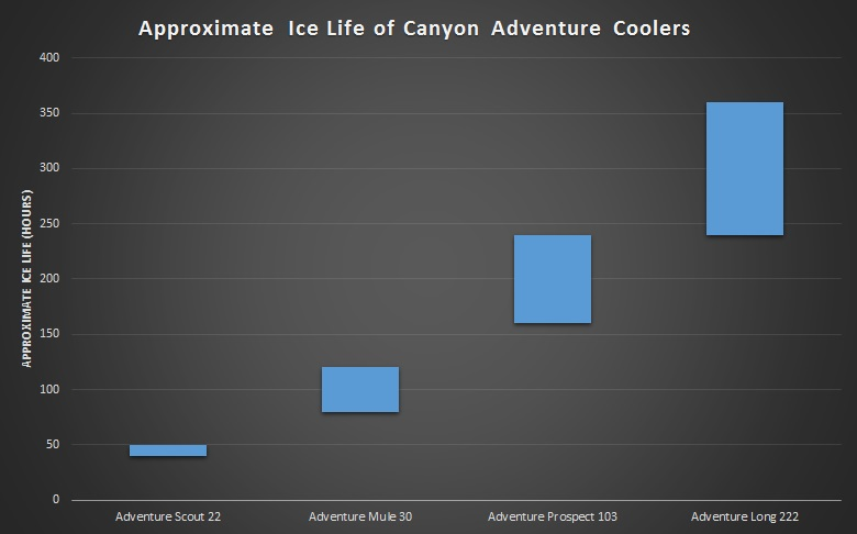 canyon adventure cooler ice life