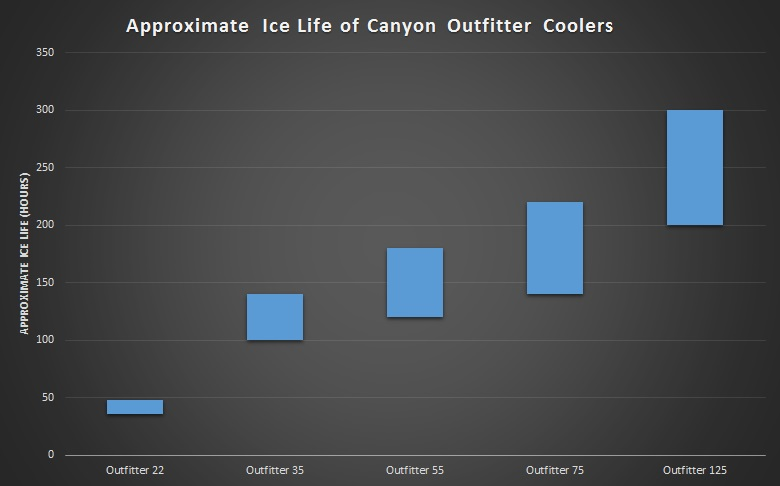 canyon outfitter cooler ice life