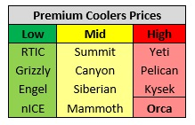 orca cooler prices 2