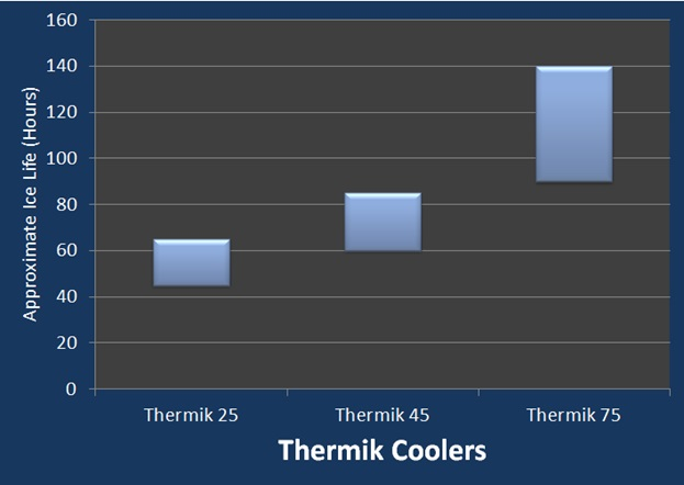 thermik cooler ice life results