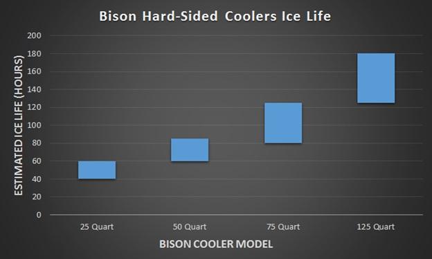 bison cooler ice life