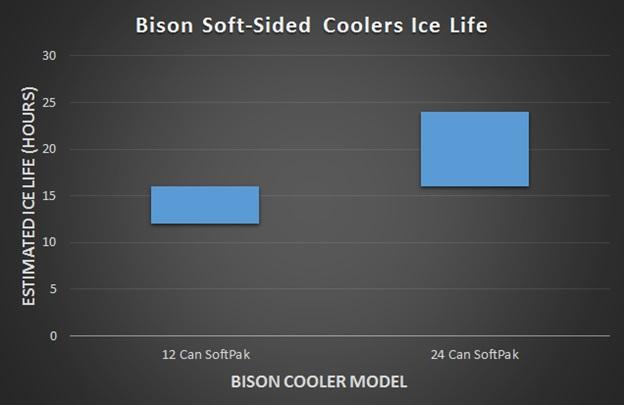 bison softpak cooler bag ice life