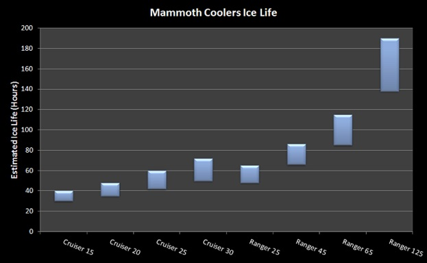 mammoth cooler ice life
