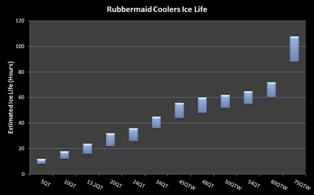 rubbermaid coolers ice life