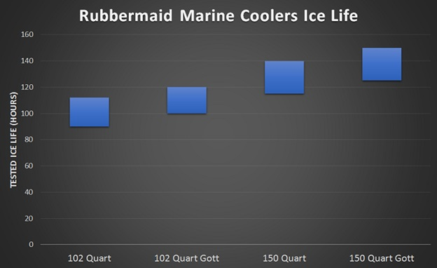 rubbermaid marine cooler ice life