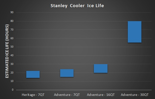 stanley cooler ice life