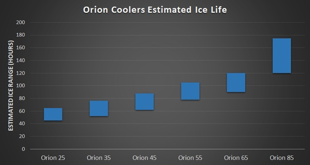 orion cooler ice life