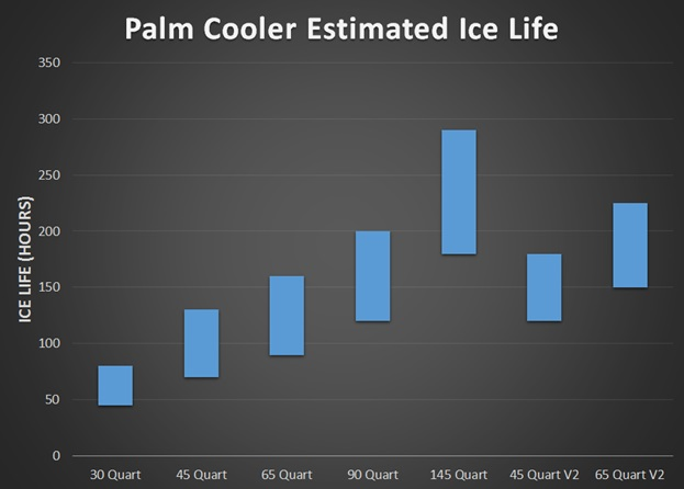 palm cooler ice life chart
