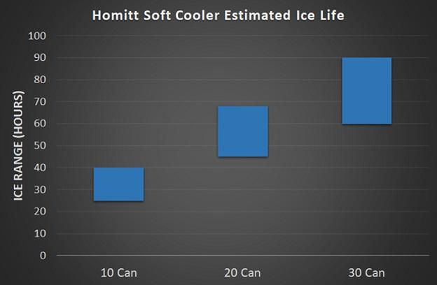 homitt cooler ice life