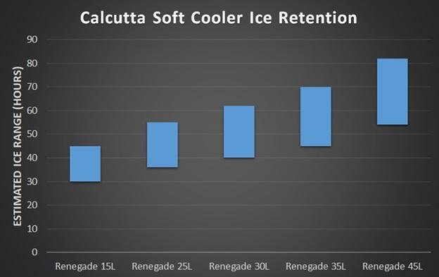 calcutta soft cooler ice test results