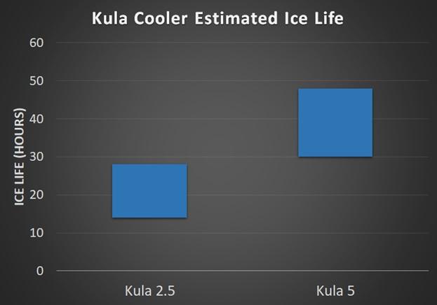 kula cooler ice life