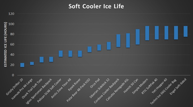 best soft cooler ice life