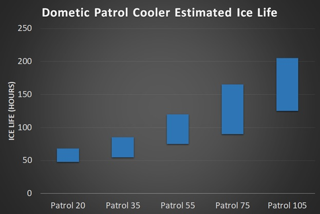dometic patrol cooler ice life