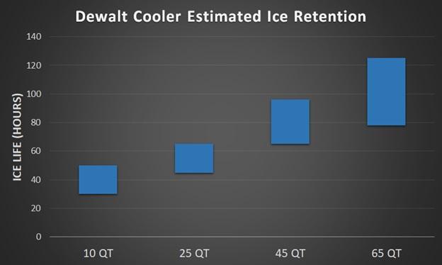 dewalt cooler ice life