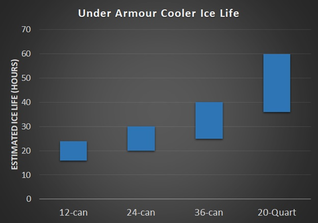 under armour cooler ice life