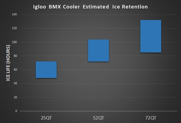 igloo bmx cooler ice retention