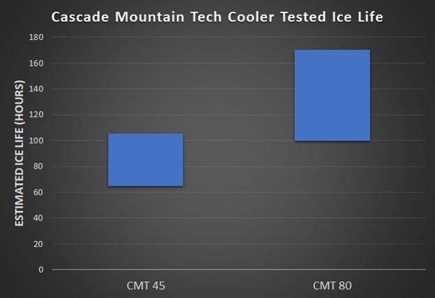 cascade mountain tech cooler ice retention chart