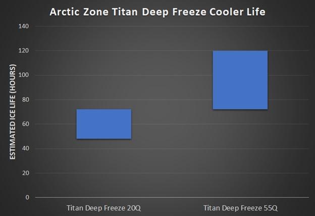 Arctic Zone Titan Deep Freeze Cooler ice life
